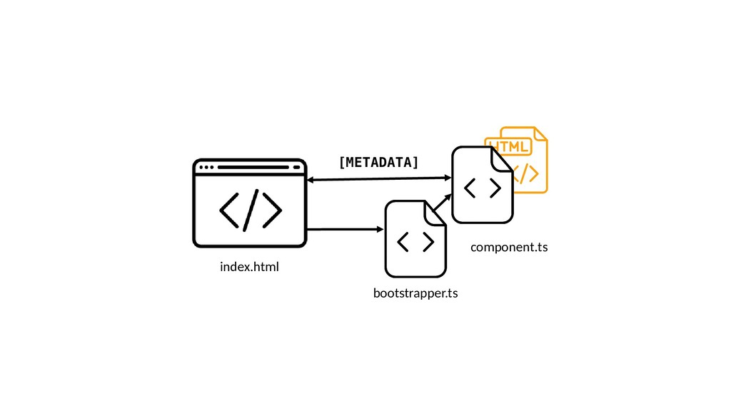 index.html bootstrapper.ts [METADATA] component...