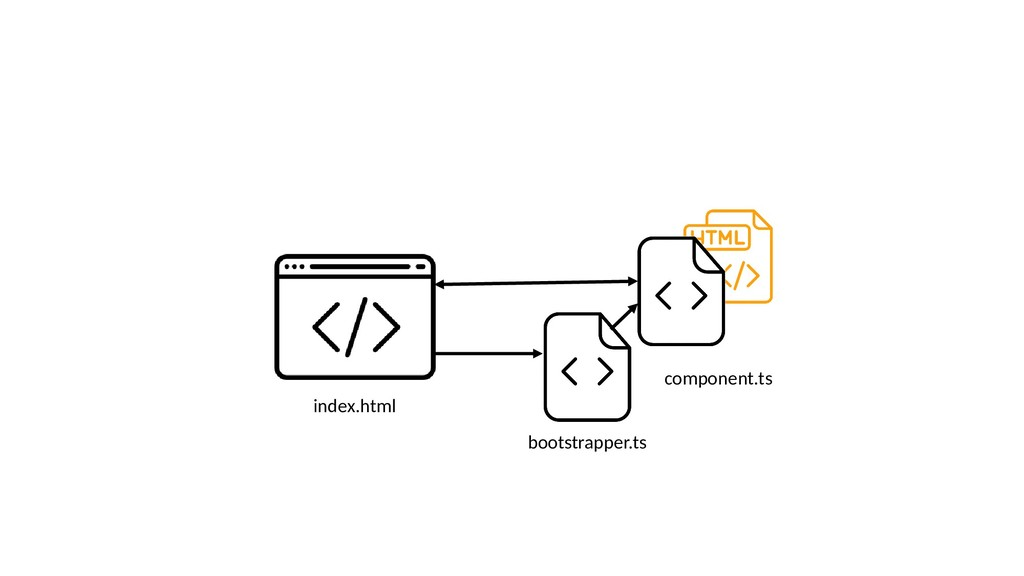 index.html bootstrapper.ts component.ts
