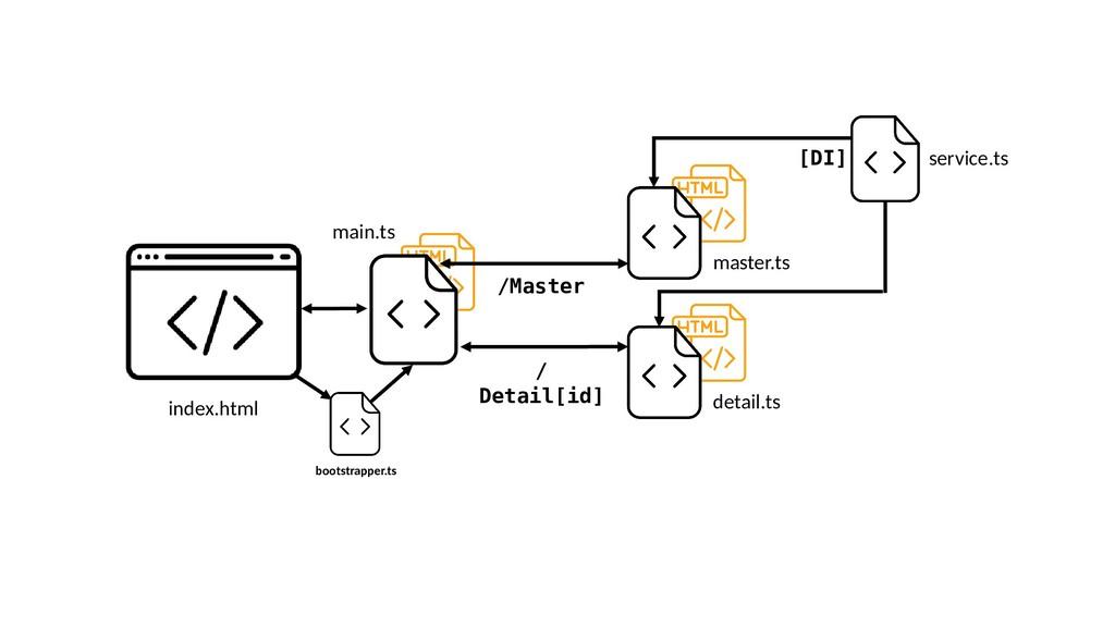 index.html detail.ts service.ts [DI] master.ts ...