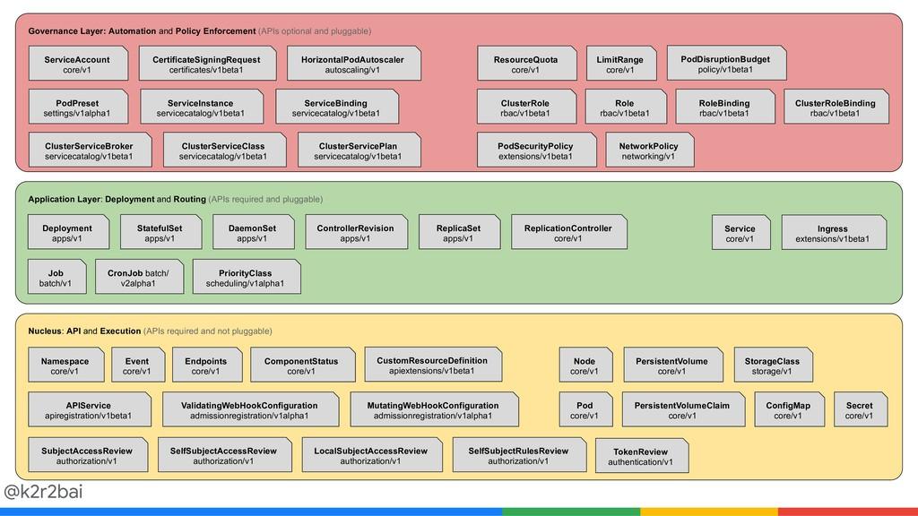 @k2r2bai Governance Layer: Automation and Polic...