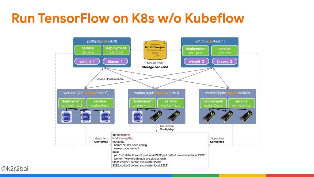 @k2r2bai Run TensorFlow on K8s w/o Kubeflow