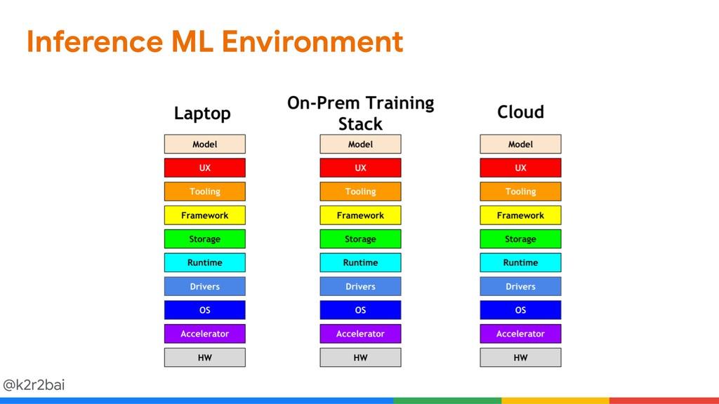 @k2r2bai Inference ML Environment
