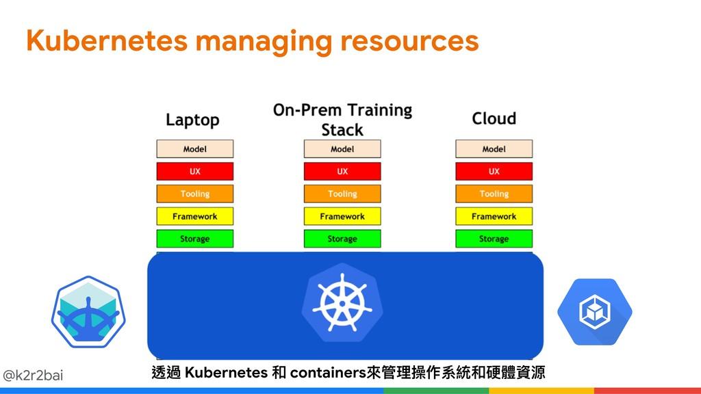 @k2r2bai Kubernetes managing resources 透過 Kuber...