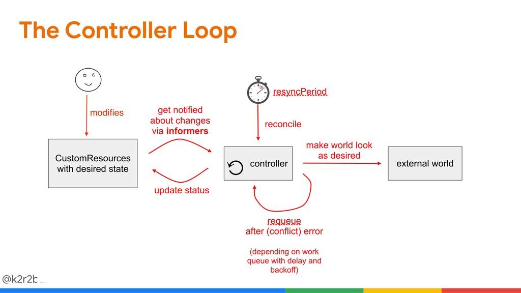 @k2r2bai The Controller Loop