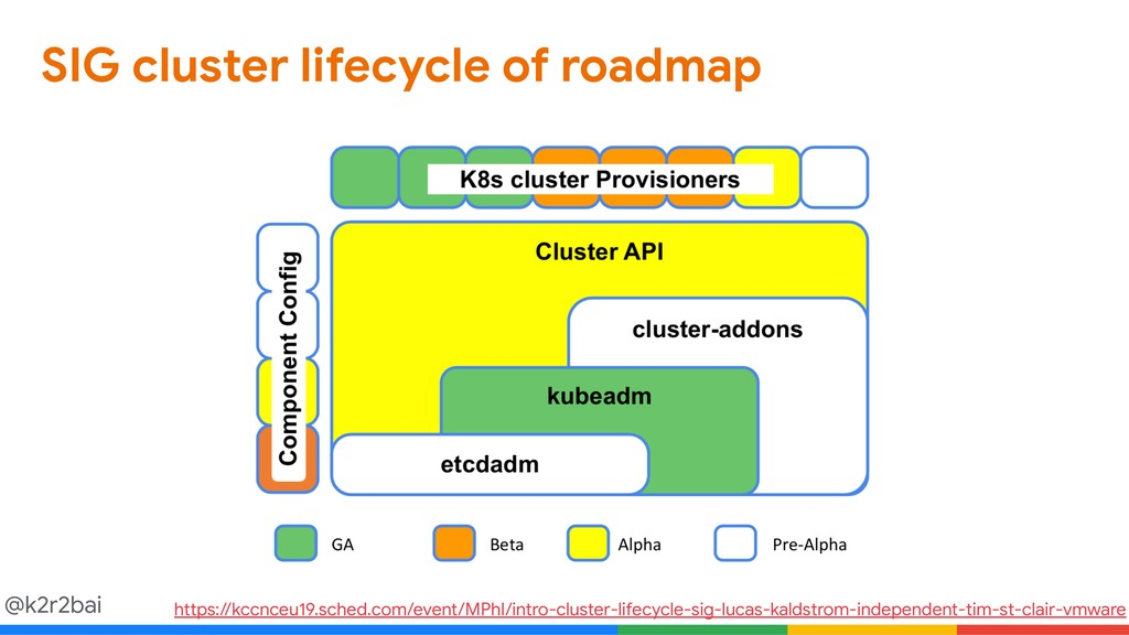 @k2r2bai SIG cluster lifecycle of roadmap https...
