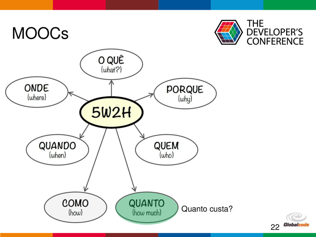Globalcode – Open4education MOOCs 22 Quanto cus...