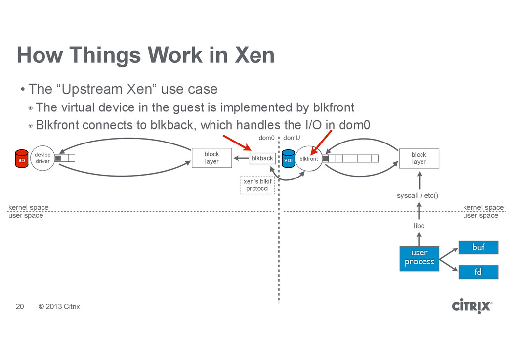 """© 2013 Citrix How Things Work in Xen • The """"Ups..."""