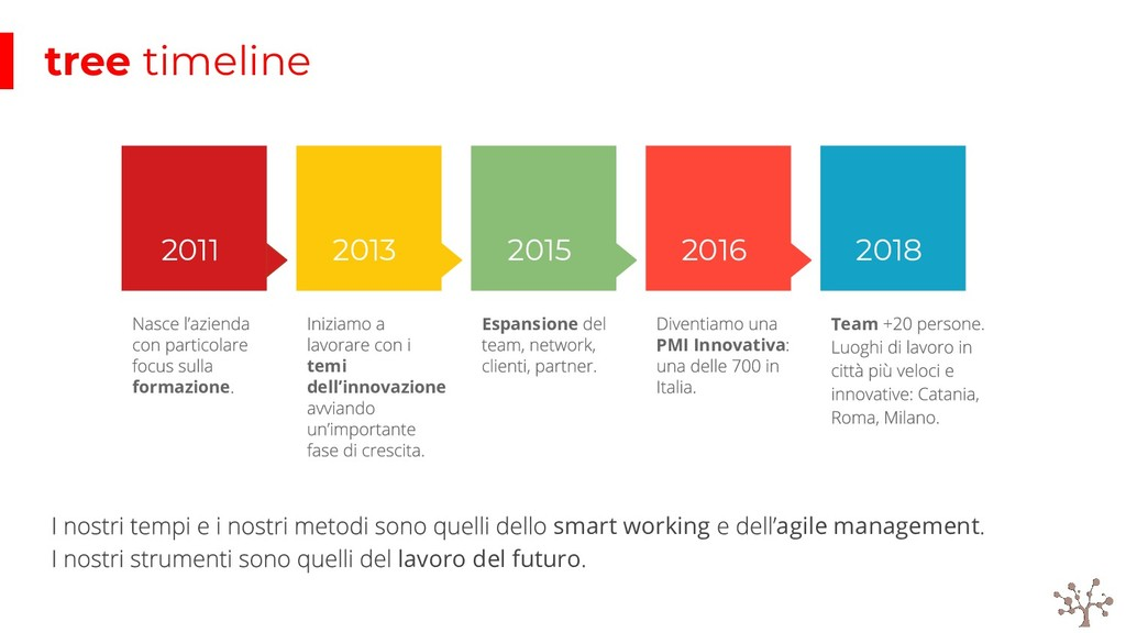 2011 2013 2015 2016 2018 formazione temi dell'i...