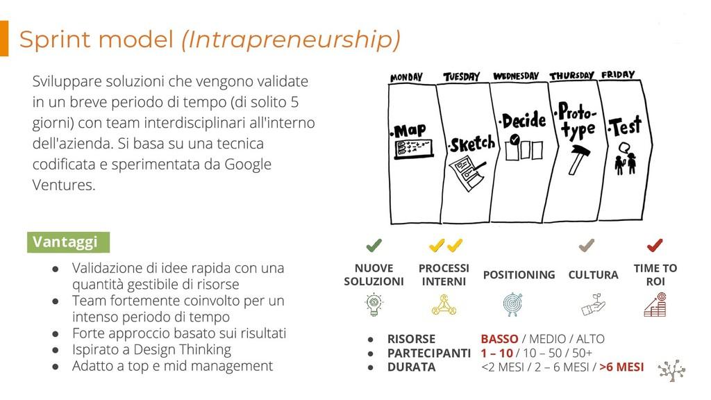 Sprint model (Intrapreneurship) POSITIONING CUL...