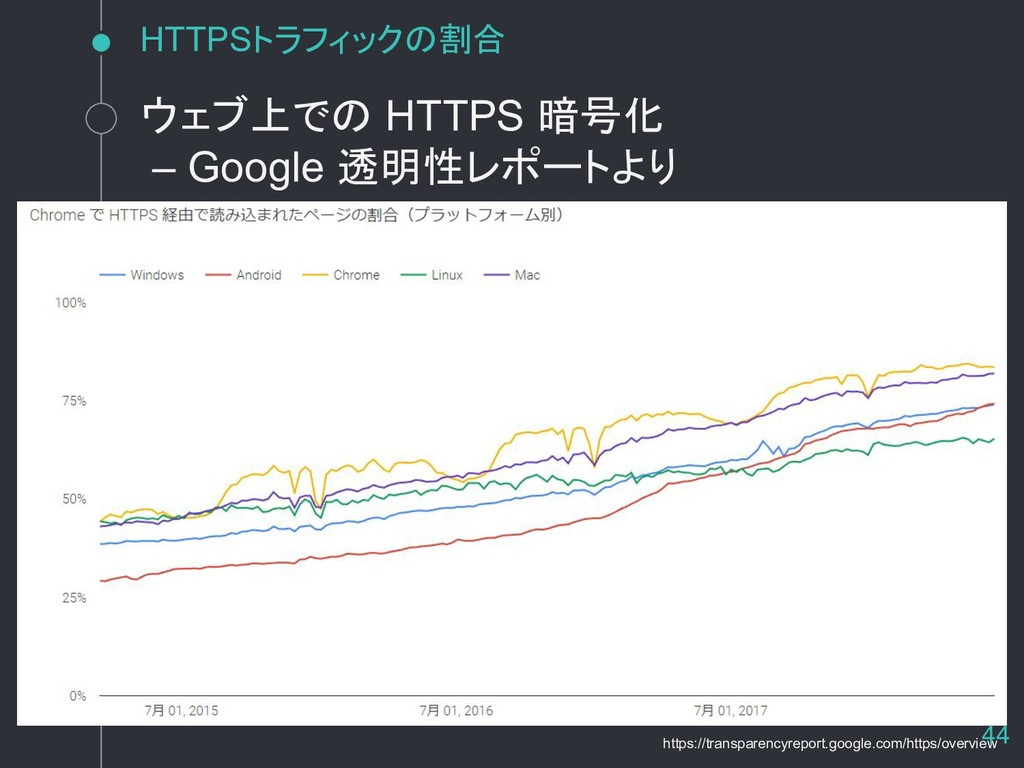 HTTPSトラフィックの割合 https://transparencyreport.googl...