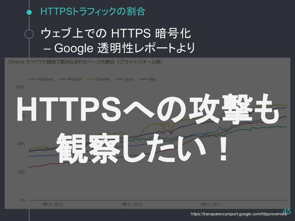 HTTPSトラフィックの割合 HTTPSへの攻撃も 観察したい! ウェブ上での HTTPS 暗...