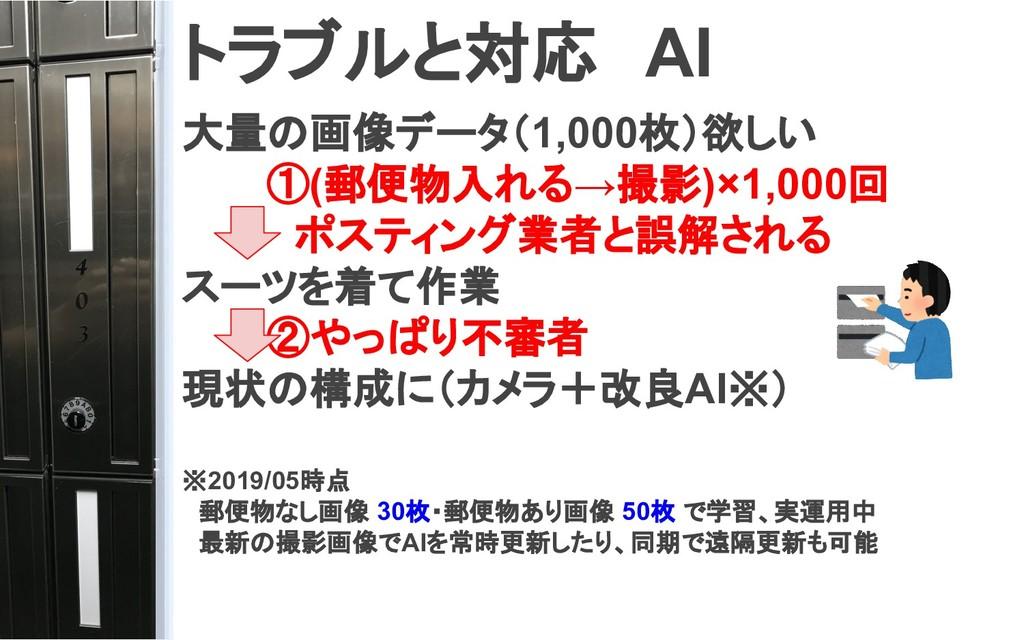 トラブルと対応 AI  大量の画像データ(1,000枚)欲しい    ①(郵便物入れる→撮影)...