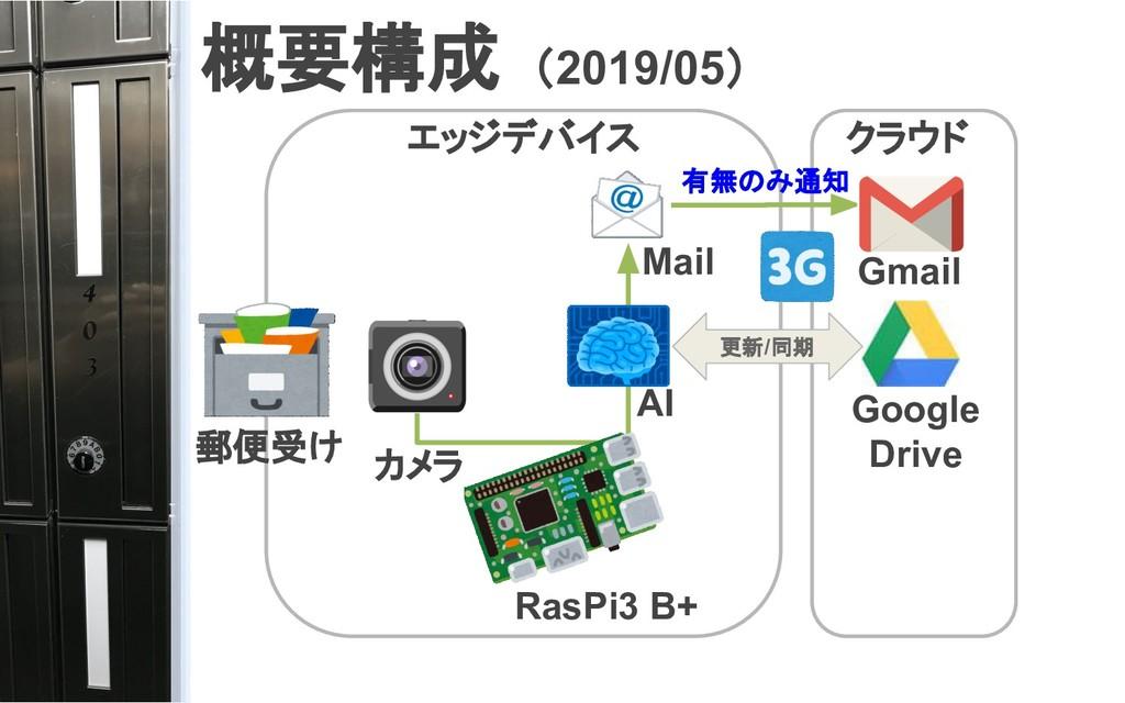 概要構成 (2019/05) 郵便受け カメラ Google Drive AI RasPi3 ...