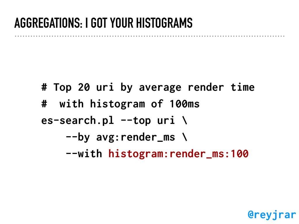 AGGREGATIONS: I GOT YOUR HISTOGRAMS # Top 20 ur...