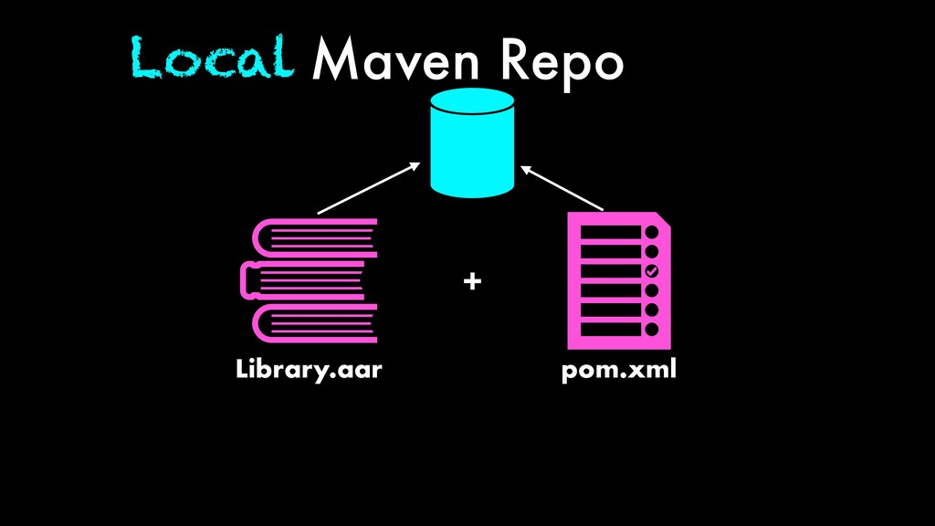 Maven Repo Library.aar + pom.xml Local