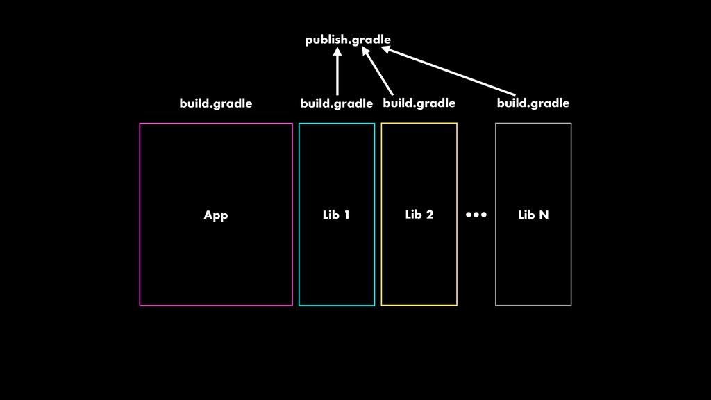 App Lib 1 build.gradle build.gradle Lib 2 build...