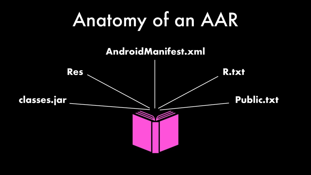 Anatomy of an AAR classes.jar AndroidManifest.x...
