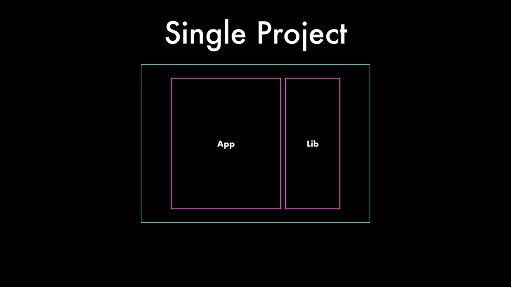 App Lib Single Project