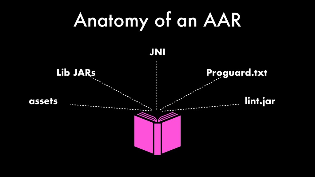 Anatomy of an AAR assets JNI Lib JARs Proguard....