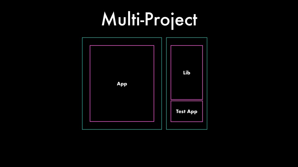 App Lib Multi-Project Test App