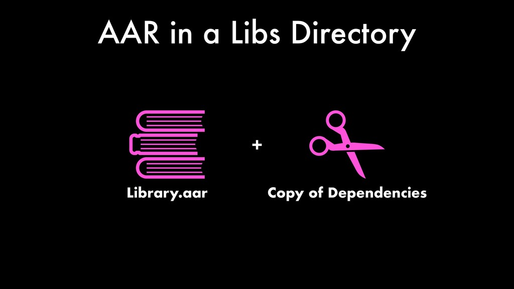AAR in a Libs Directory Library.aar + Copy of D...
