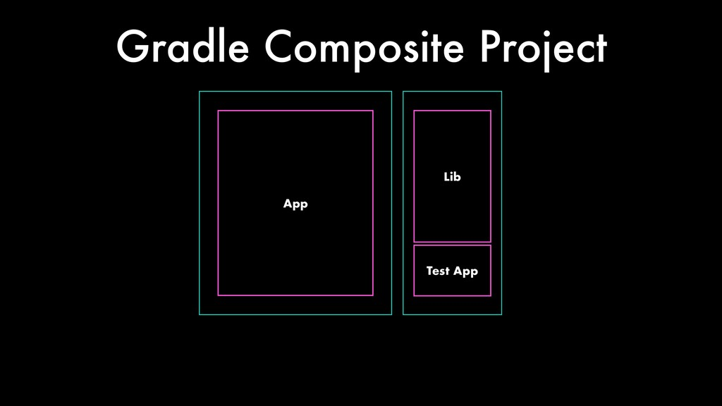 App Lib Gradle Composite Project Test App