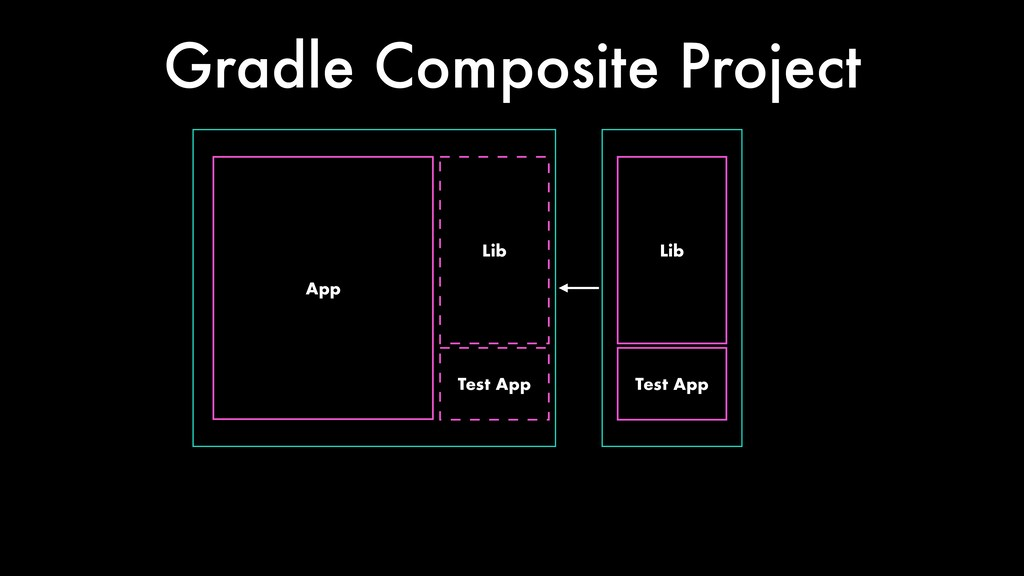 App Lib Gradle Composite Project Test App Lib T...