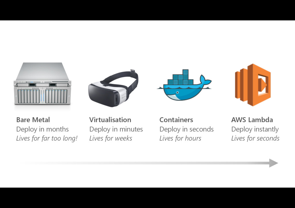 Bare Metal Deploy in months Lives for far too l...