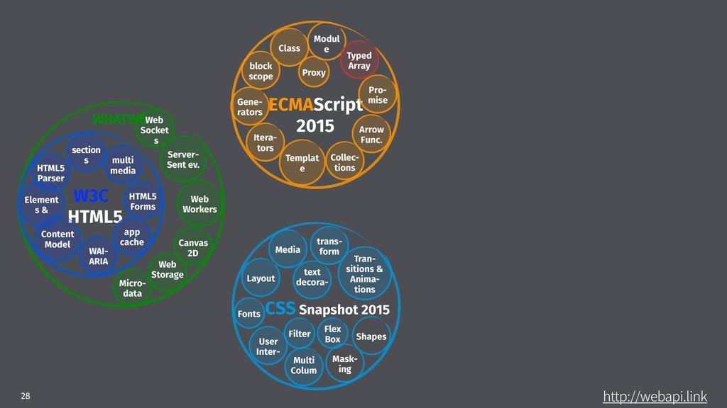 IUUQXFCBQJMJOL 28 ECMAScript 2015 CSS Snap...