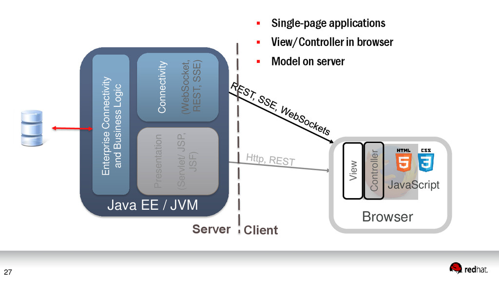 27 Presentation (Servlet/ JSP, JSF) Connectivit...