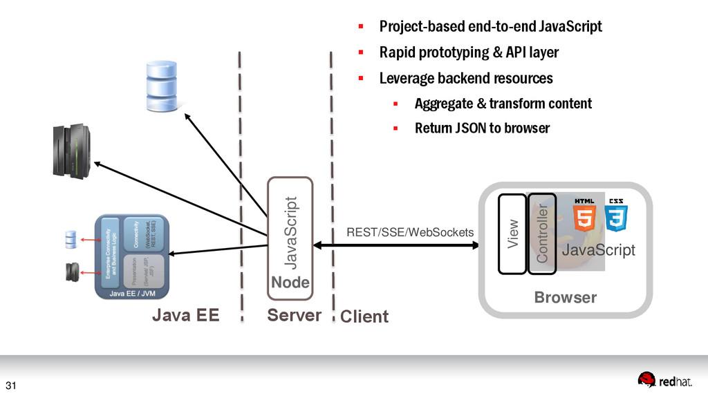 31 REST/SSE/WebSockets JavaScript  Project-bas...