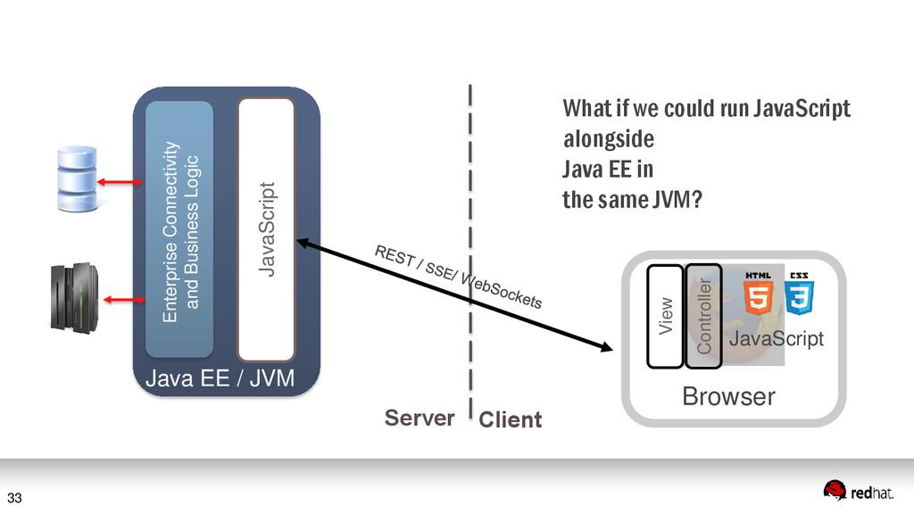 33 Client Server Enterprise Connectivity and Bu...