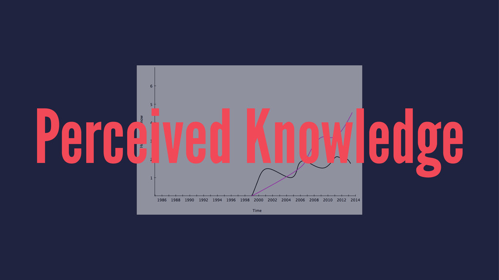 Perceived Knowledge