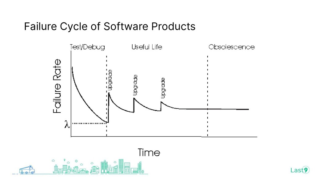 Failure Cycle of Software Products