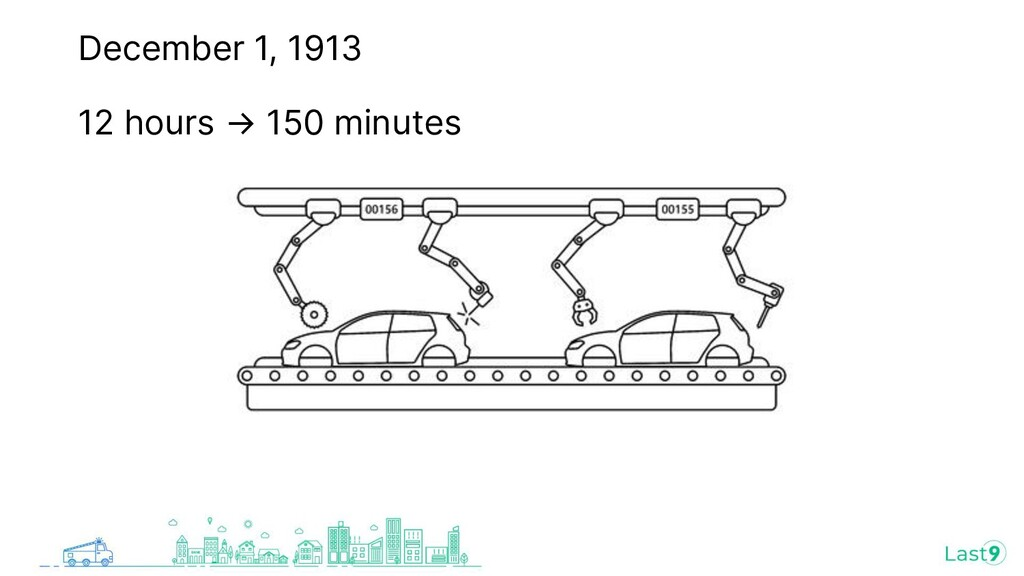 December 1, 1913 12 hours → 150 minutes