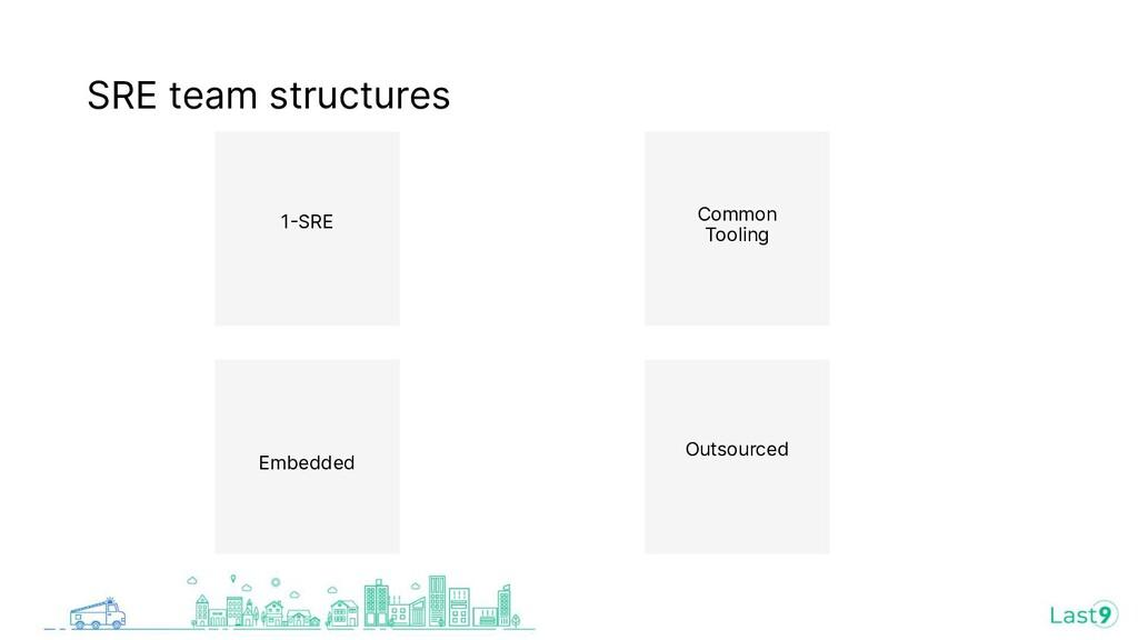 SRE team structures 1SRE Common Tooling Embedd...