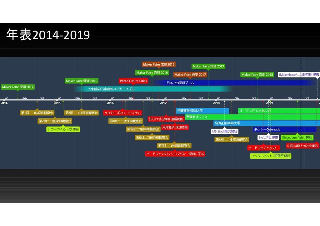 年表2014-2019