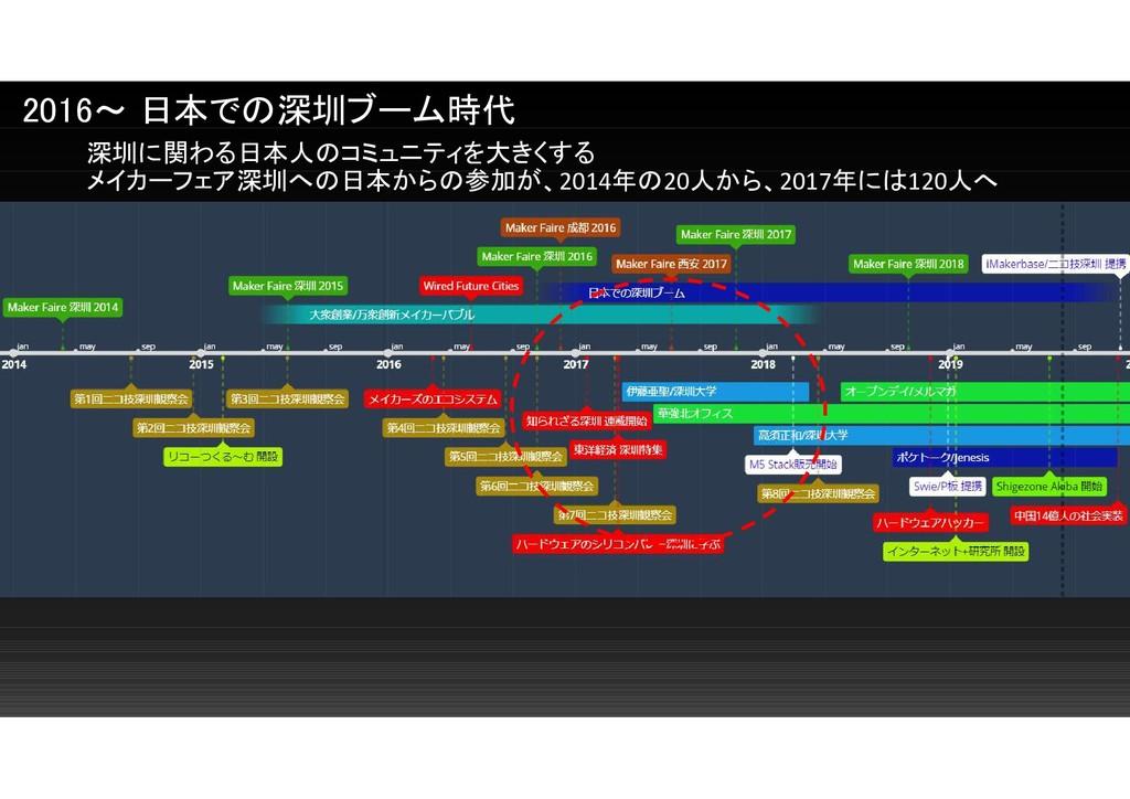 深圳に関わる日本人のコミュニティを大きくする メイカーフェア深圳への日本からの参加が、2014...