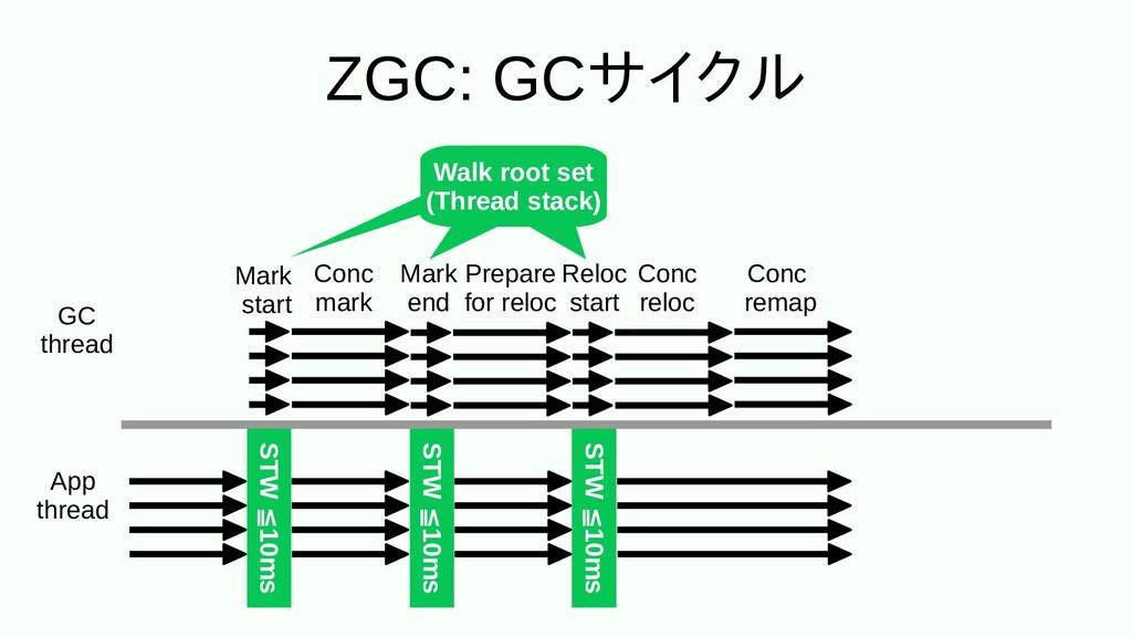 ZGC: GCサイクル App thread GC thread STW 10ms ≦10ms...