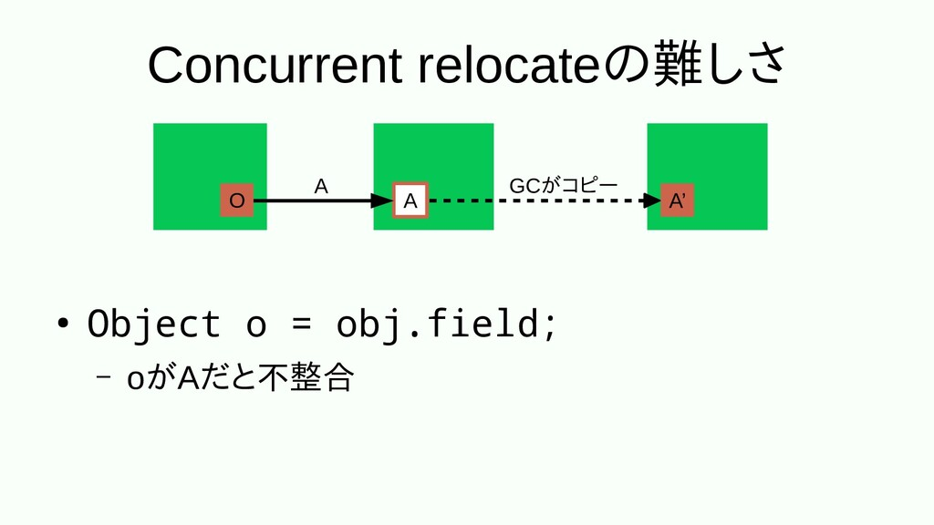 Concurrent relocateのメッセンジャー難しさしさ ● Object o = o...