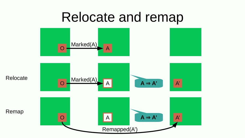 Relocate and remap O A Marked(A) A A' O A Marke...