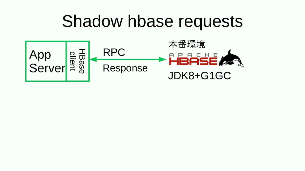 Shadow hbase requests RPC Response JDK8+G1GC Ap...