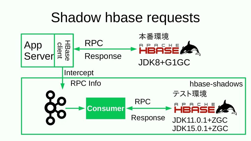 Consumer RPC Info JDK11.0.1+ZGC JDK15.0.1+ZGC R...