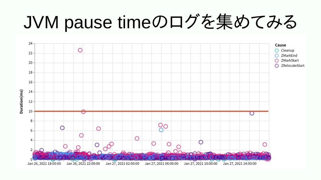 JVM pause timeのメッセンジャーログはを使う場合のみ集めてみるめ込むてみる