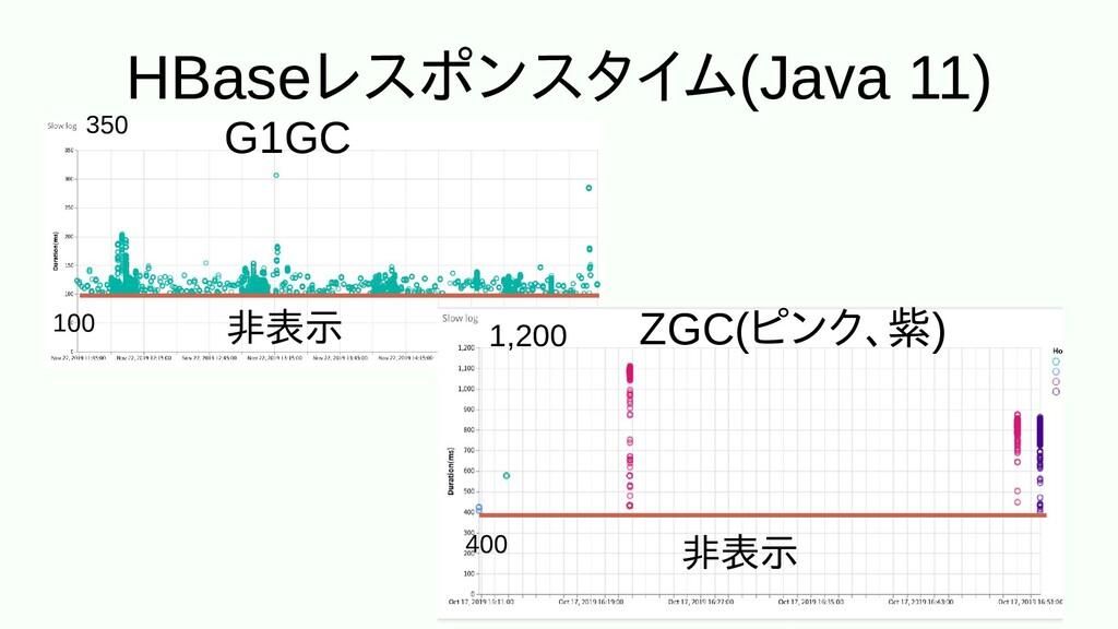 HBaseレスに埋め込むポンスに埋め込むタイム(Java 11) G1GC ZGC(ピンク、紫...