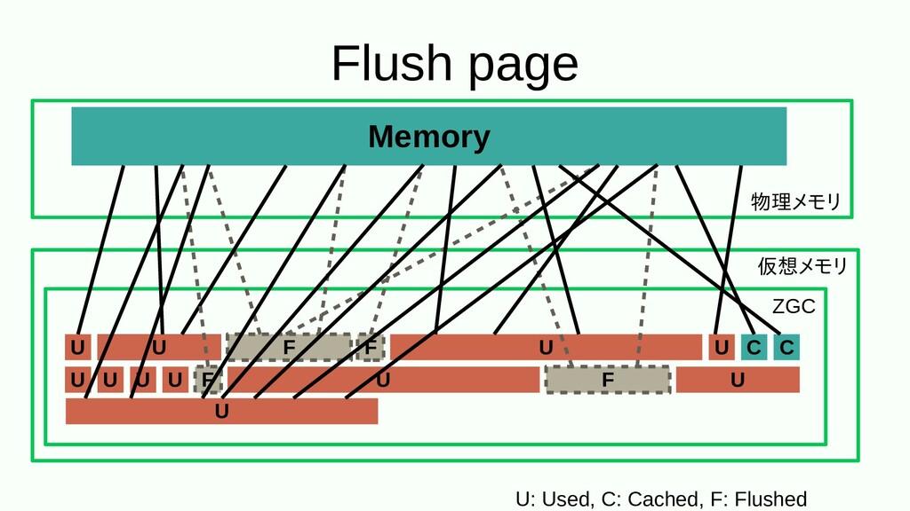 Flush page Memory 物理をするメモリ 仮想メモリメモリ ZGC U: Used...