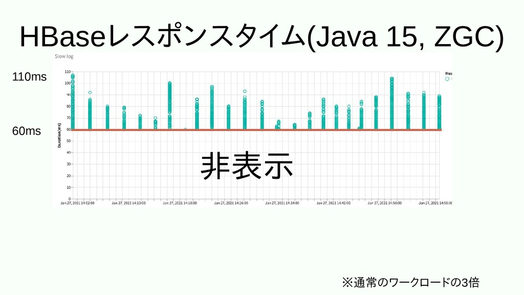 HBaseレスに埋め込むポンスに埋め込むタイム(Java 15, ZGC) ※通常のワークロー...
