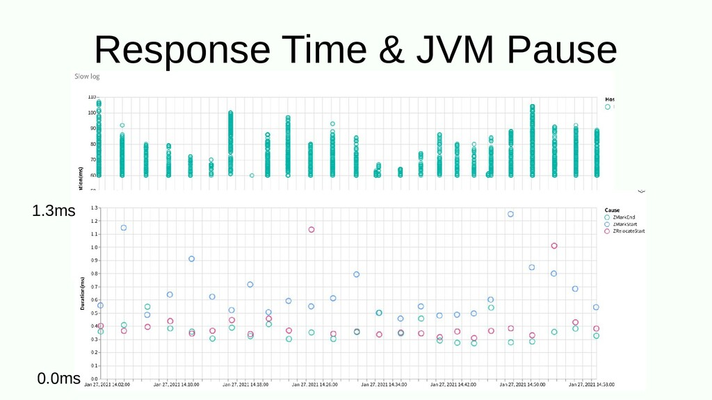 Response Time & JVM Pause 1.3ms 0.0ms