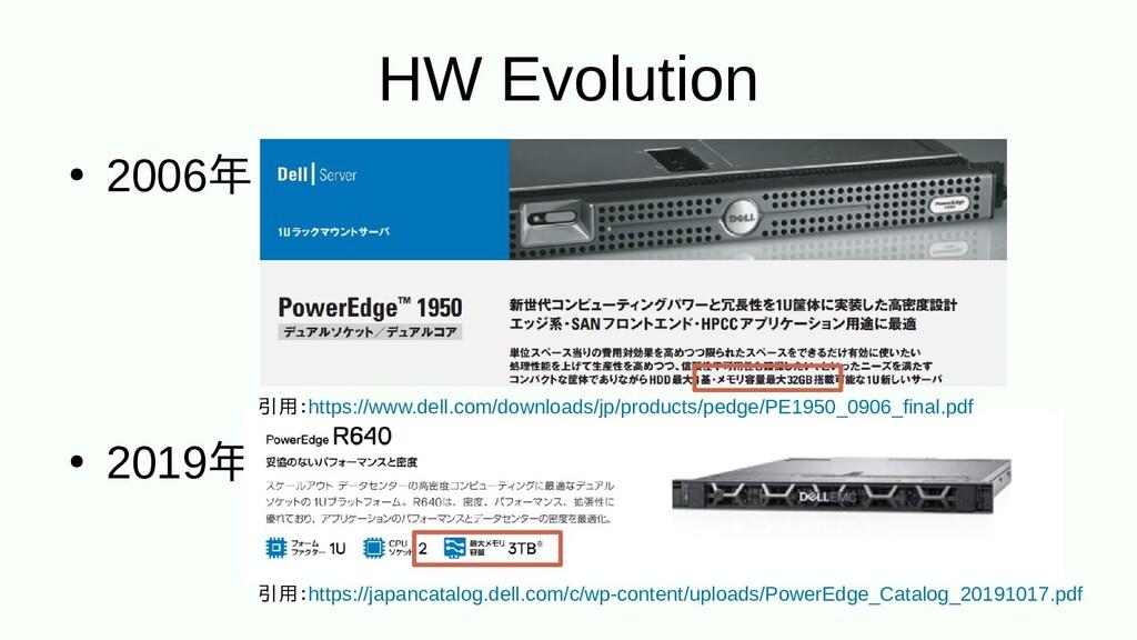 HW Evolution ● 2006年 ● 2019年 引用:https://www.del...
