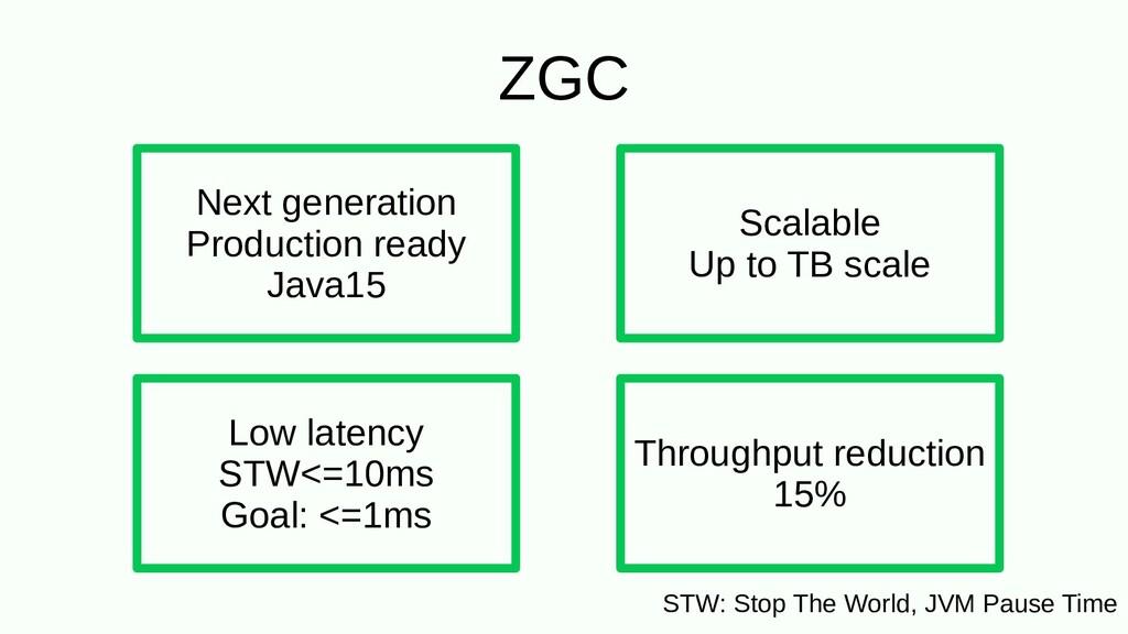 ZGC Next generation Production ready Java15 STW...